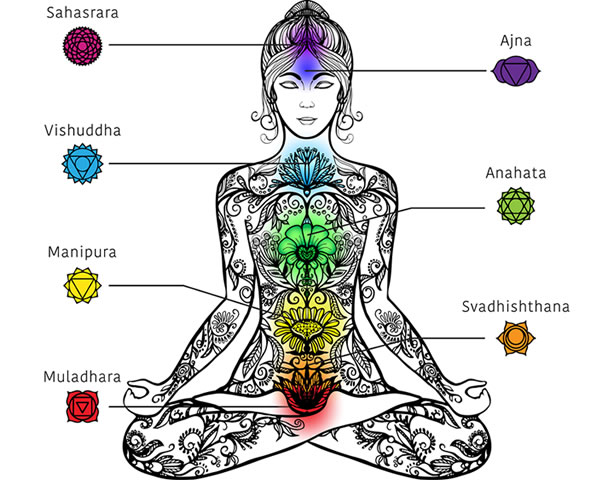 Cosa rappresenta e per quali motivi si blocca il chakra radice?